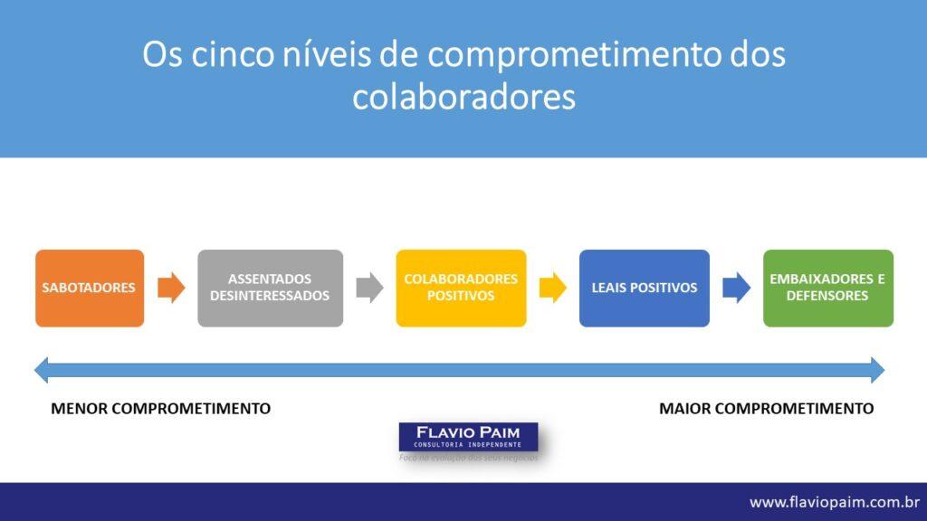Infográfico: os cinco níveis de comprometimento dos colaboradores